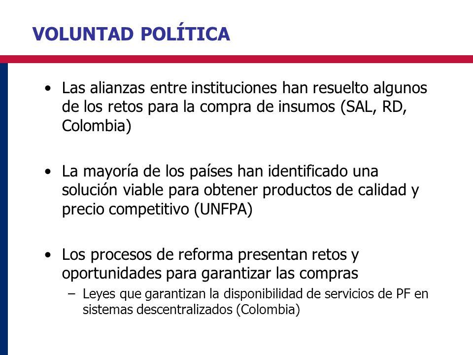 VOLUNTAD POLÍTICA Las alianzas entre instituciones han resuelto algunos de los retos para la compra de insumos (SAL, RD, Colombia) La mayoría de los p