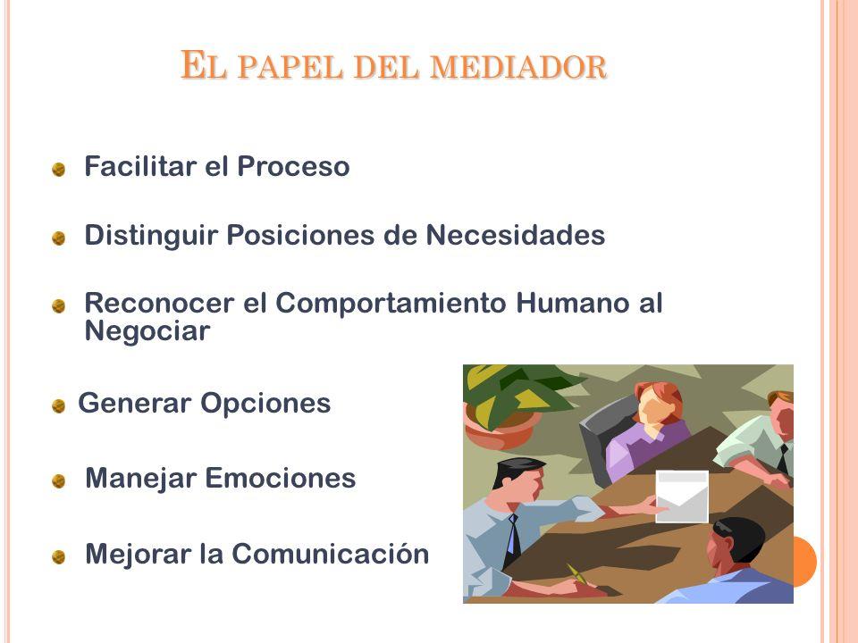 E L PAPEL DEL MEDIADOR Facilitar el Proceso Distinguir Posiciones de Necesidades Reconocer el Comportamiento Humano al Negociar Generar Opciones Manejar Emociones Mejorar la Comunicación