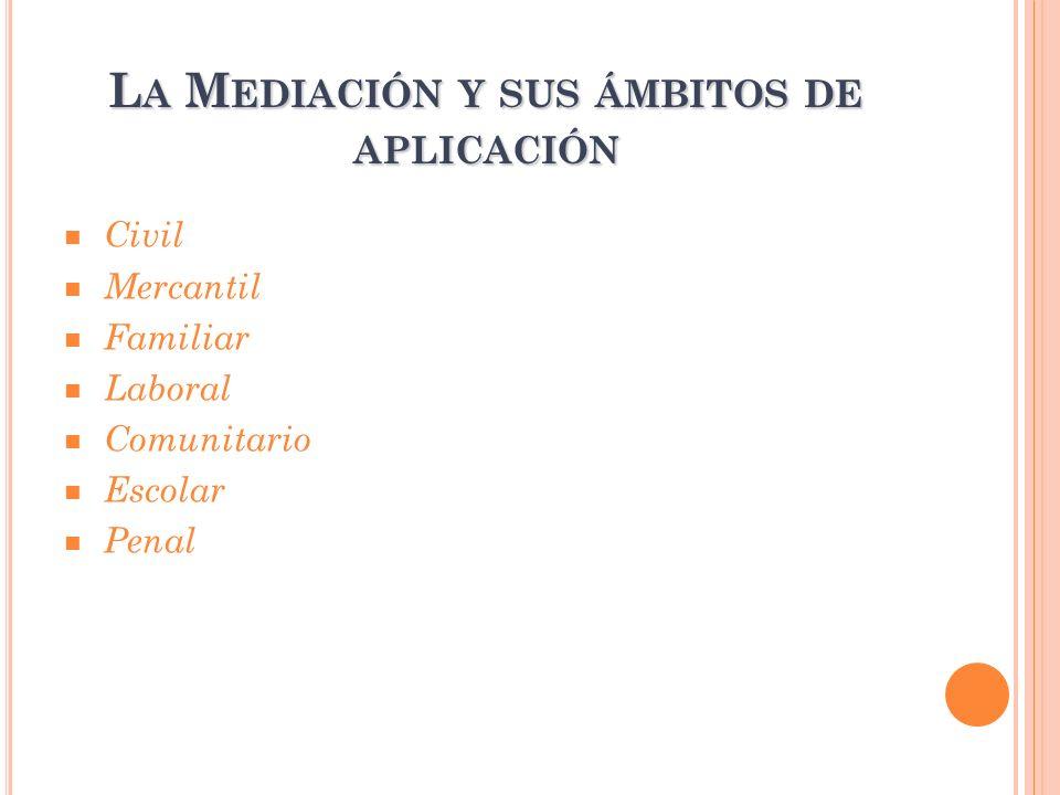 L A M EDIACIÓN Y SUS ÁMBITOS DE APLICACIÓN Civil Mercantil Familiar Laboral Comunitario Escolar Penal