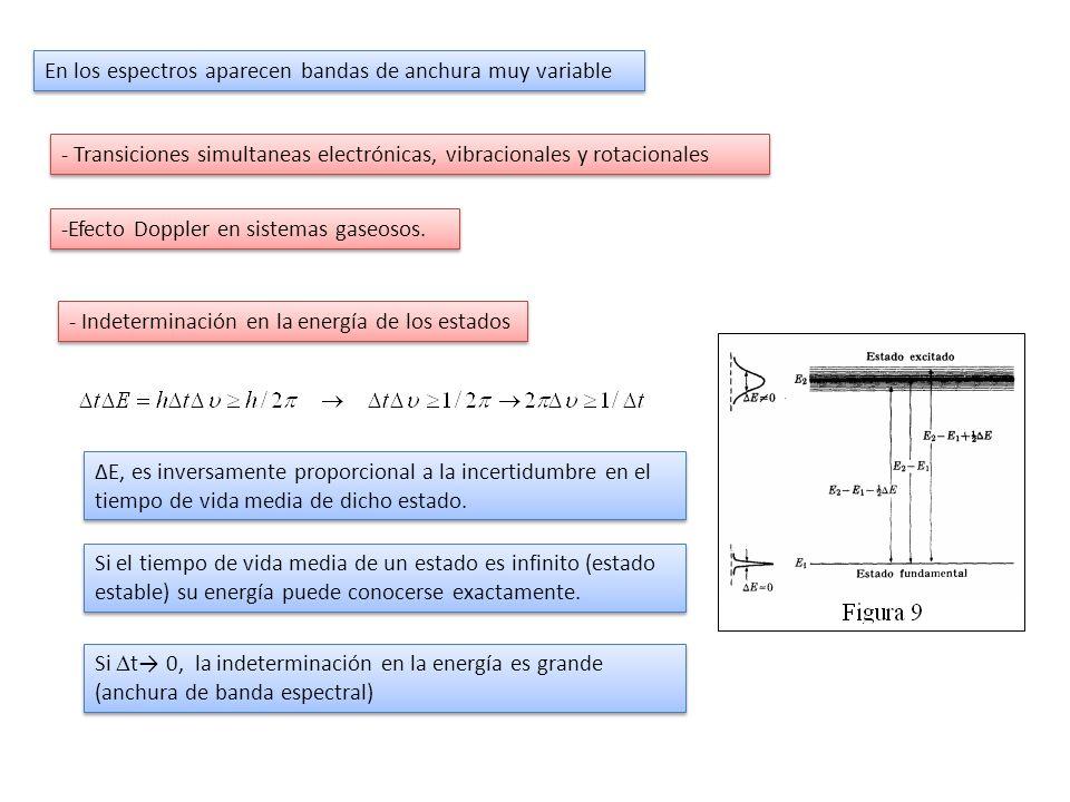 En los espectros aparecen bandas de anchura muy variable -Efecto Doppler en sistemas gaseosos. - Transiciones simultaneas electrónicas, vibracionales