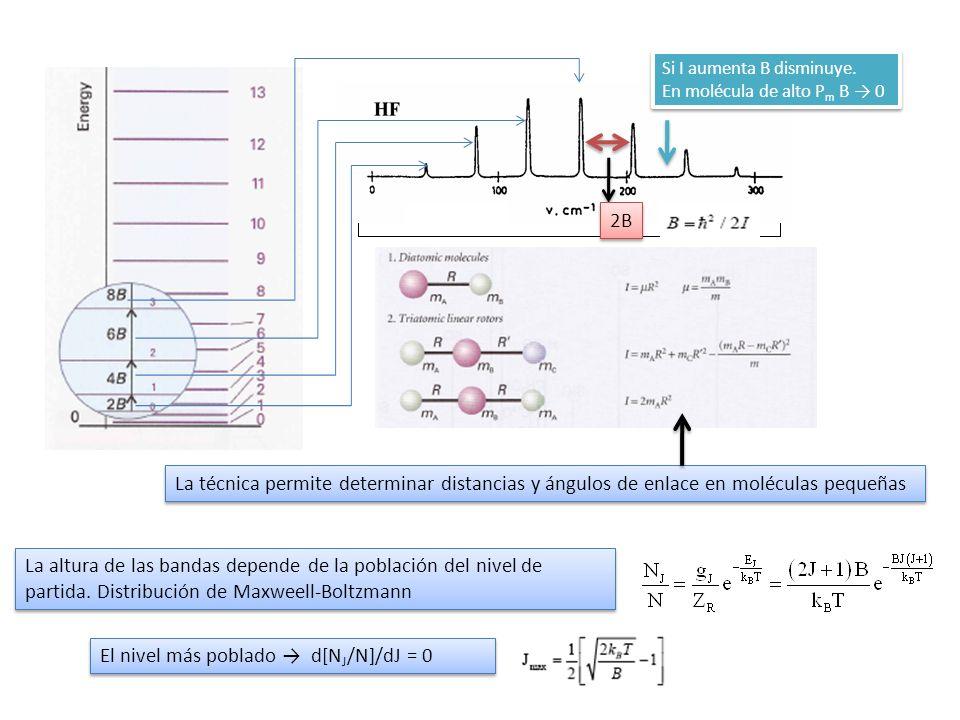 2B La altura de las bandas depende de la población del nivel de partida. Distribución de Maxweell-Boltzmann El nivel más poblado d[N J /N]/dJ = 0 Si I