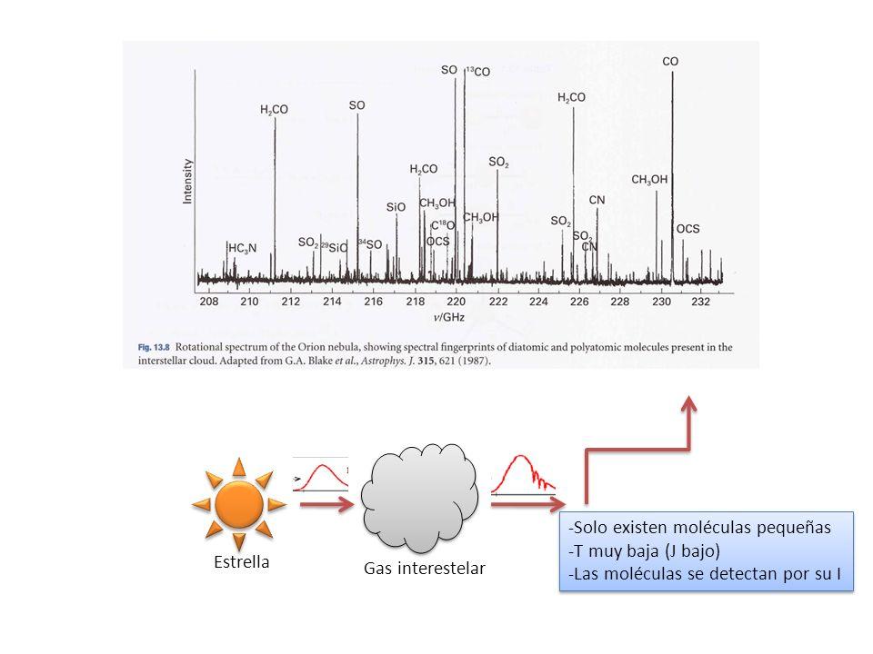 Estrella Gas interestelar -Solo existen moléculas pequeñas -T muy baja (J bajo) -Las moléculas se detectan por su I -Solo existen moléculas pequeñas -