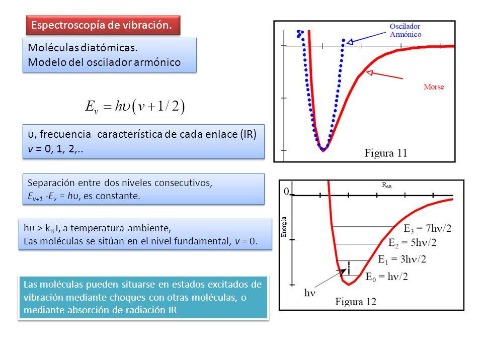 Espectroscopía de vibración. hυ > k B T, a temperatura ambiente, Las moléculas se sitúan en el nivel fundamental, v = 0. hυ > k B T, a temperatura amb