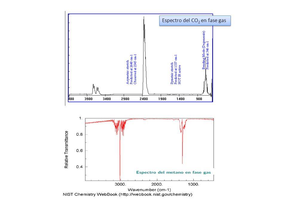 Espectro del CO 2 en fase gas