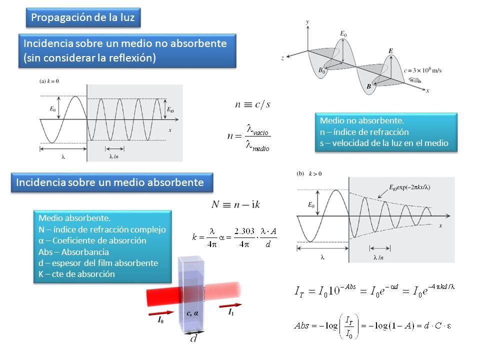 Propagación de la luz Medio no absorbente. n – índice de refracción s – velocidad de la luz en el medio Medio no absorbente. n – índice de refracción