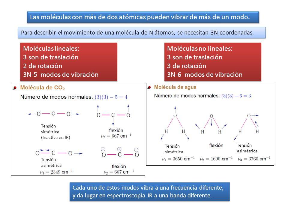 Para describir el movimiento de una molécula de N átomos, se necesitan 3N coordenadas. Las moléculas con más de dos atómicas pueden vibrar de más de u