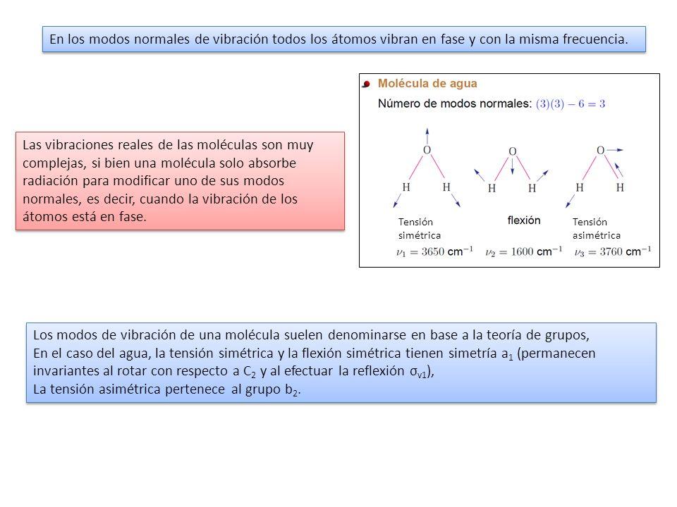 Los modos de vibración de una molécula suelen denominarse en base a la teoría de grupos, En el caso del agua, la tensión simétrica y la flexión simétr