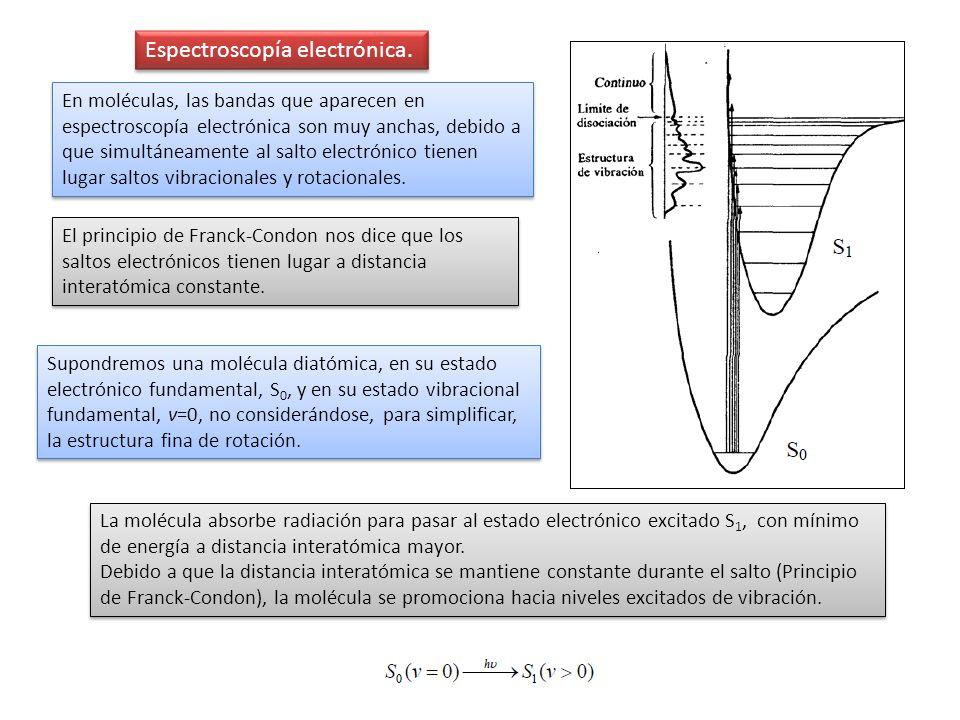 Espectroscopía electrónica. En moléculas, las bandas que aparecen en espectroscopía electrónica son muy anchas, debido a que simultáneamente al salto