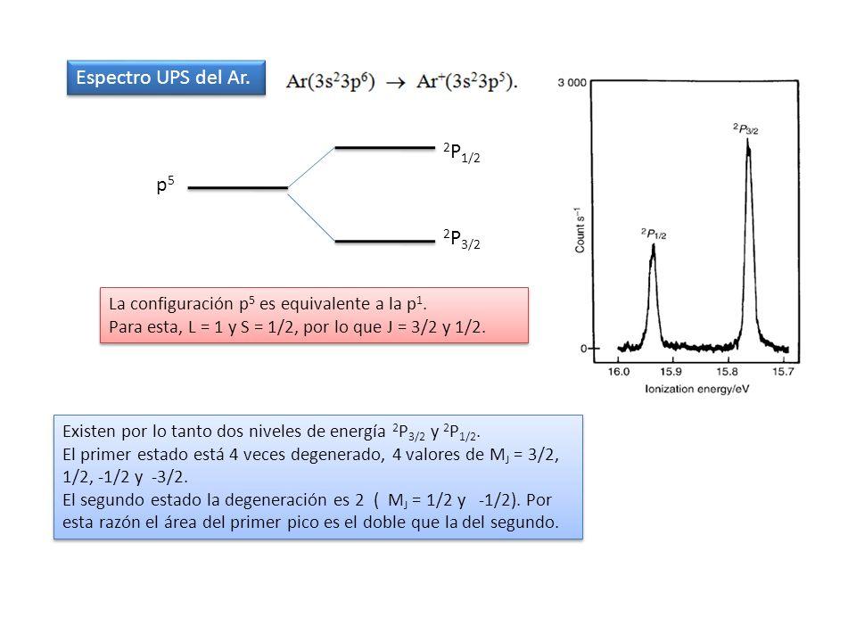 Espectro UPS del Ar. La configuración p 5 es equivalente a la p 1. Para esta, L = 1 y S = 1/2, por lo que J = 3/2 y 1/2. La configuración p 5 es equiv