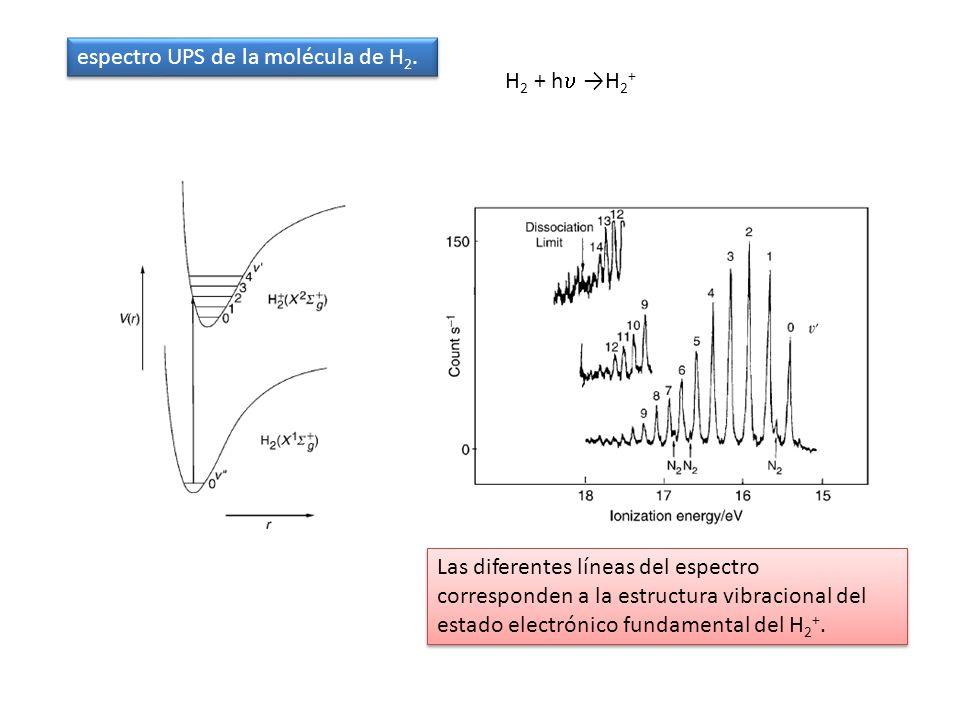 espectro UPS de la molécula de H 2. H 2 + h H 2 + Las diferentes líneas del espectro corresponden a la estructura vibracional del estado electrónico f