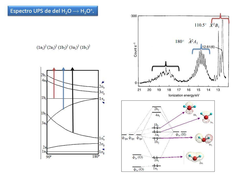 Espectro UPS de del H 2 O H 2 O +.