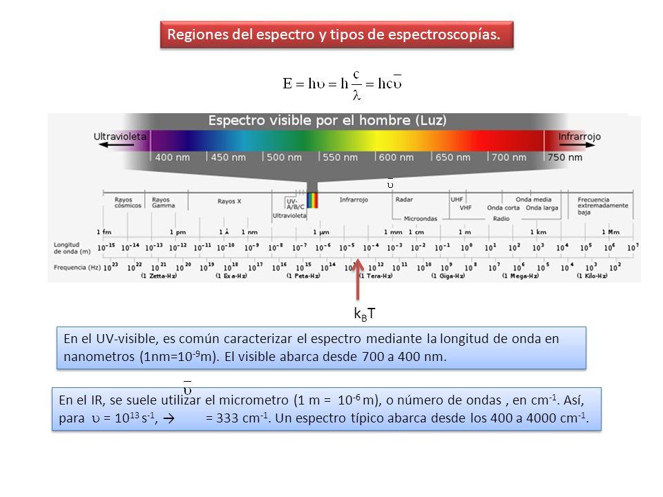 Reglas de selección Energía acumulada promedio = k B T La intensidad de una banda depende de la población del nivel ley de distribución de Maxwell-Boltzmann : Si E n 0 Si E n >> k B T N n = 0 Si E n 0 Si E n >> k B T N n = 0 Para T = 25ºC, k B T = 4.11 10 -21 Julios/molécula.