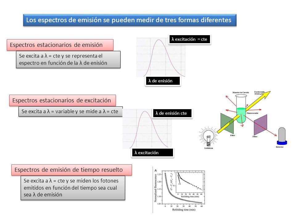 Los espectros de emisión se pueden medir de tres formas diferentes Espectros estacionarios de emisión Espectros estacionarios de excitación Espectros