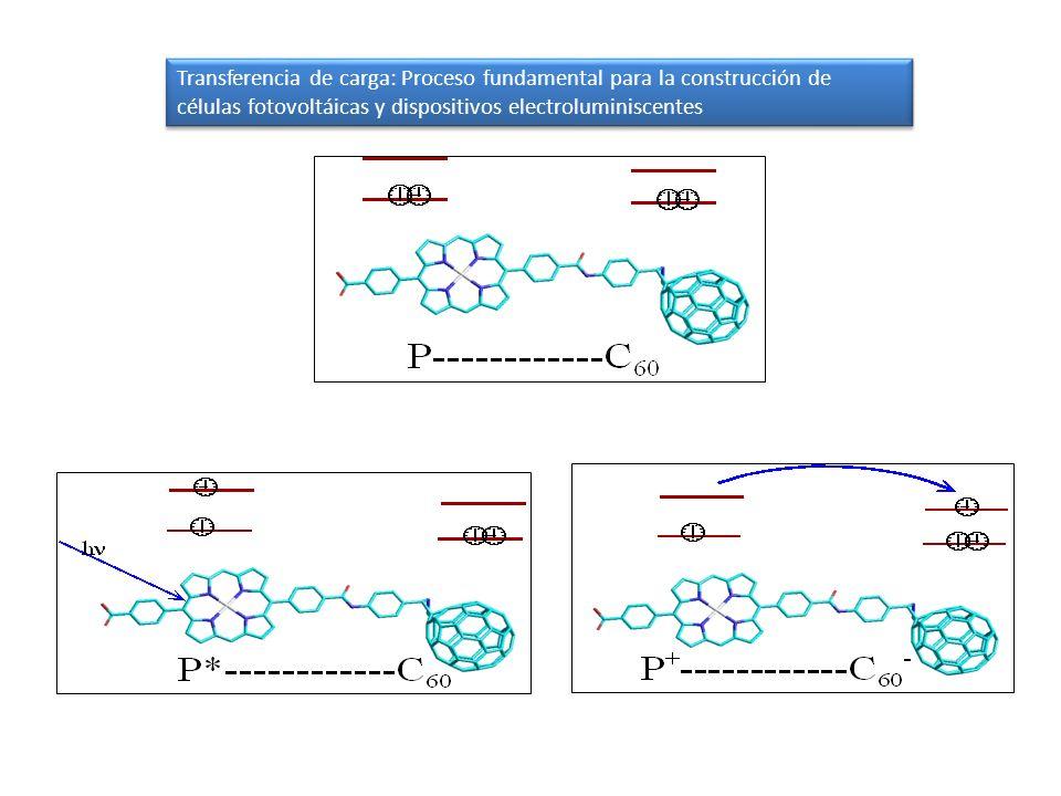 Transferencia de carga: Proceso fundamental para la construcción de células fotovoltáicas y dispositivos electroluminiscentes
