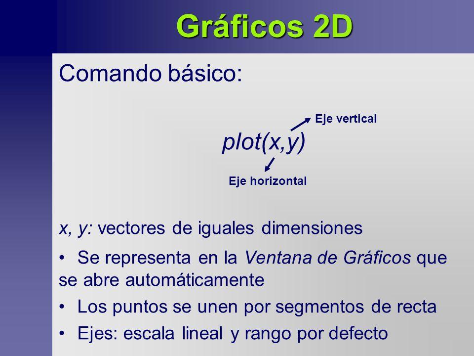 Gráficos 2D Comando básico: plot(x,y) x, y: vectores de iguales dimensiones Eje horizontal Eje vertical Se representa en la Ventana de Gráficos que se abre automáticamente Los puntos se unen por segmentos de recta Ejes: escala lineal y rango por defecto