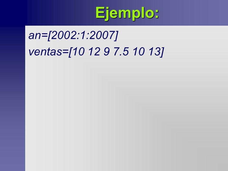 Ejemplo: an=[2002:1:2007] ventas=[10 12 9 7.5 10 13]