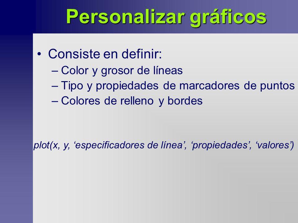 Personalizar gráficos Consiste en definir: –Color y grosor de líneas –Tipo y propiedades de marcadores de puntos –Colores de relleno y bordes plot(x, y, especificadores de línea, propiedades, valores)