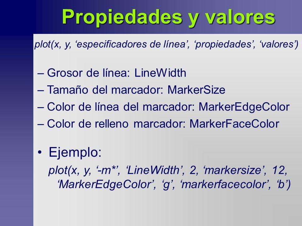 Propiedades y valores plot(x, y, especificadores de línea, propiedades, valores) –Grosor de línea: LineWidth –Tamaño del marcador: MarkerSize –Color de línea del marcador: MarkerEdgeColor –Color de relleno marcador: MarkerFaceColor Ejemplo: plot(x, y, -m*, LineWidth, 2, markersize, 12, MarkerEdgeColor, g, markerfacecolor, b)
