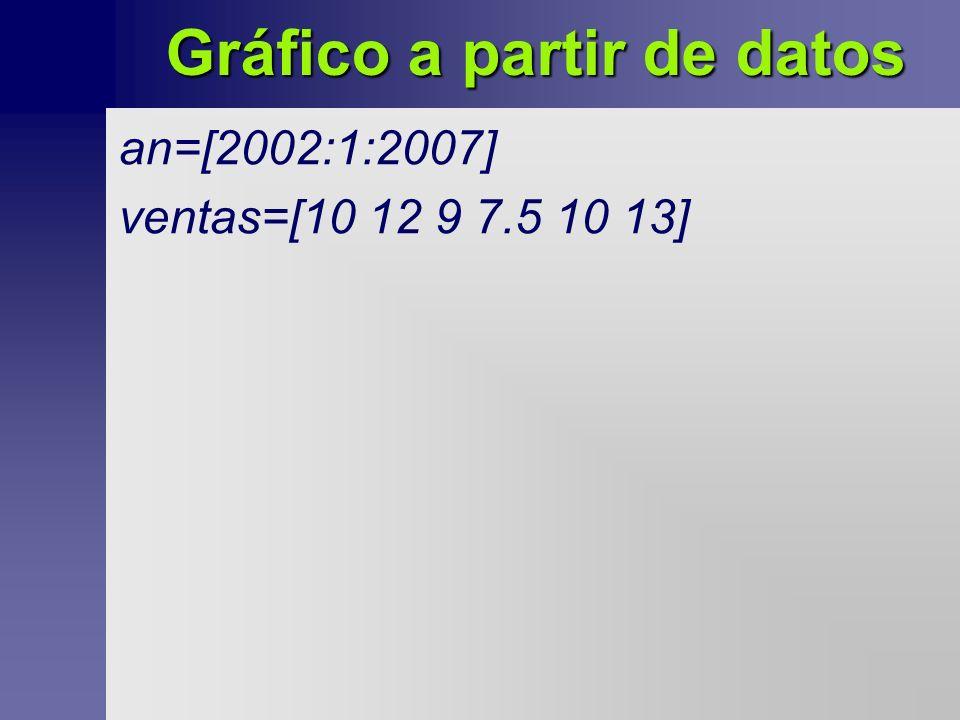 Gráfico a partir de datos an=[2002:1:2007] ventas=[10 12 9 7.5 10 13]