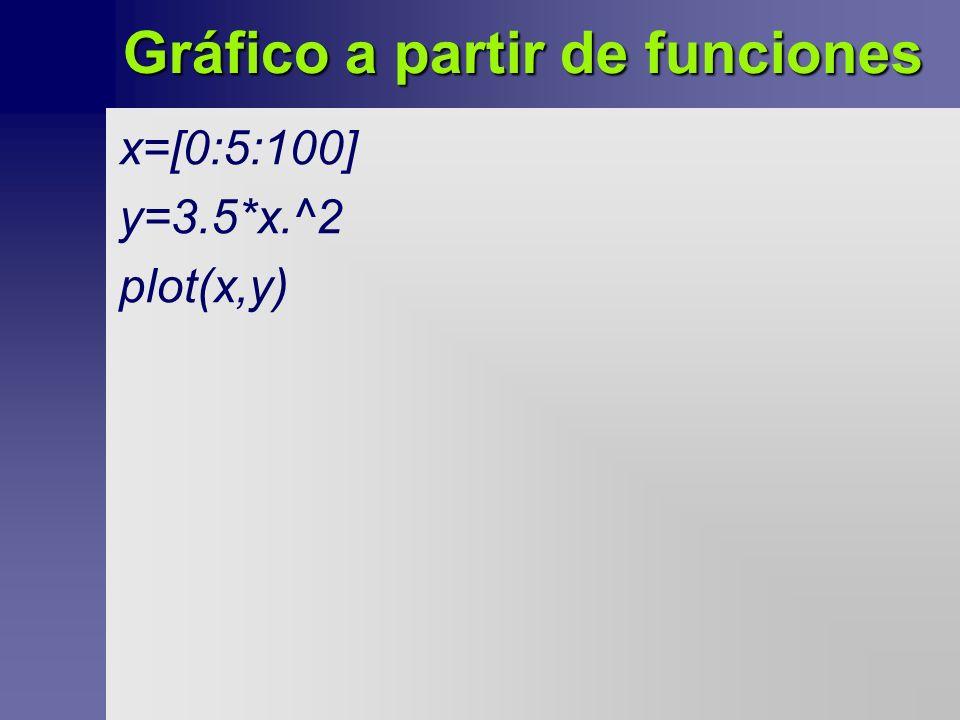 Gráfico a partir de funciones x=[0:5:100] y=3.5*x.^2 plot(x,y)