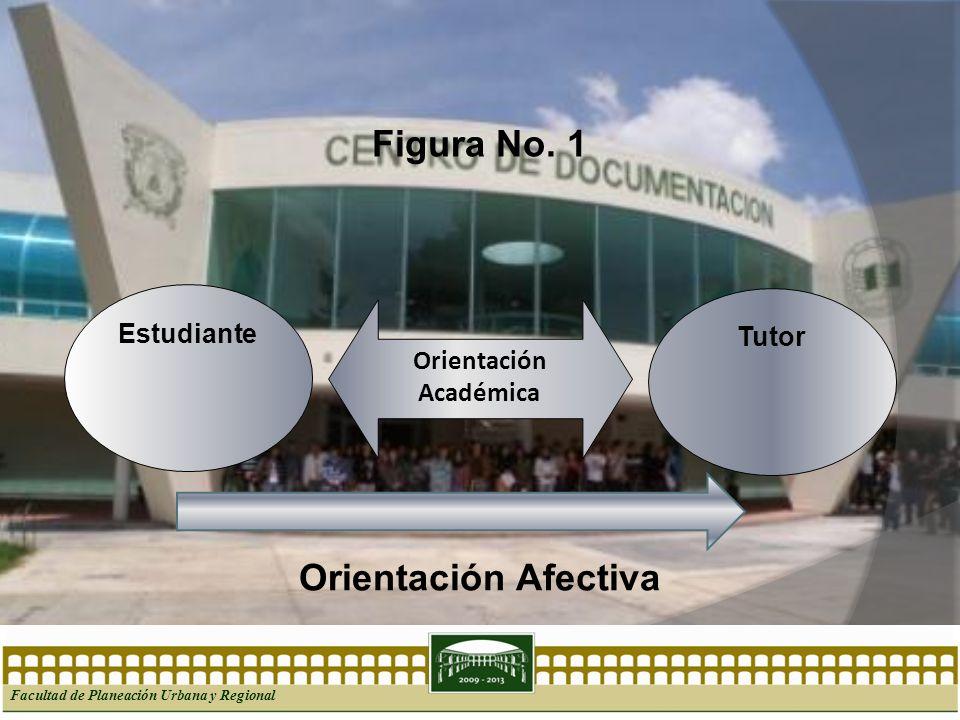 Facultad de Planeación Urbana y Regional Estudiante Orientación Académica Tutor Figura No. 1 Orientación Afectiva