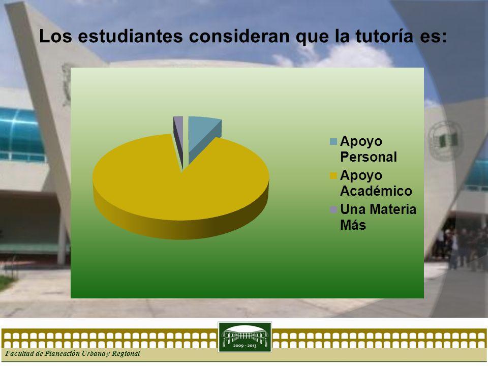 Facultad de Planeación Urbana y Regional Los estudiantes consideran que la tutoría es: