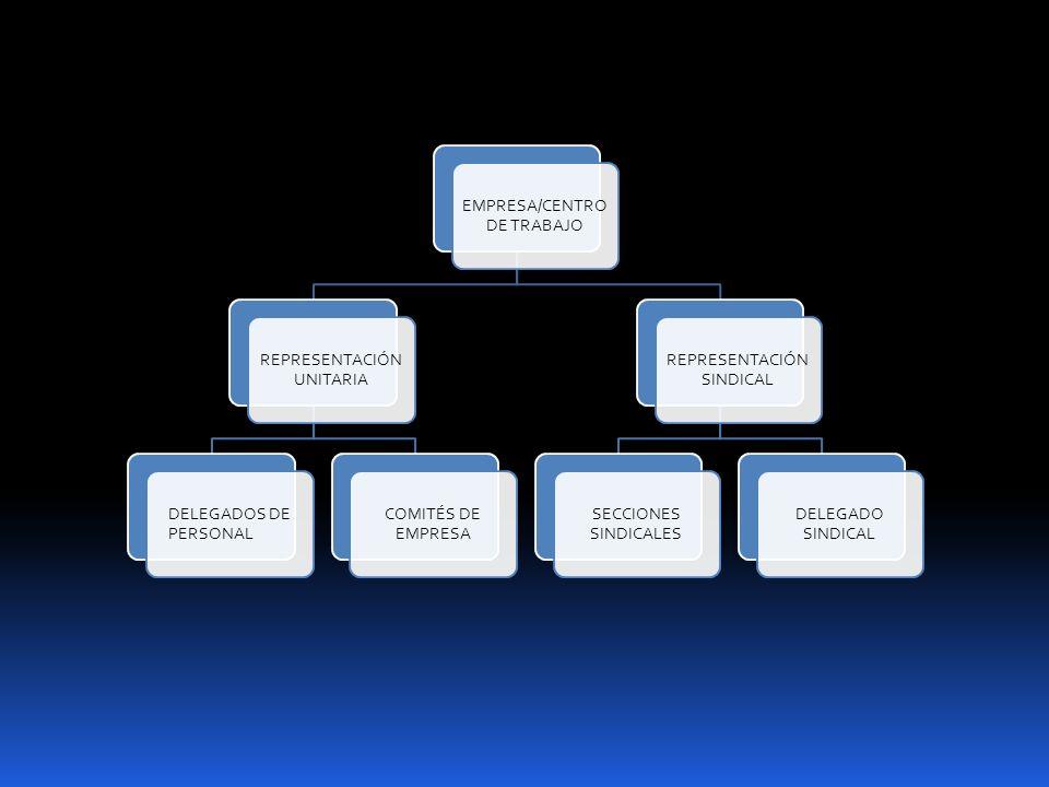 EMPRESA/CENTRO DE TRABAJO REPRESENTACIÓN UNITARIA DELEGADOS DE PERSONAL COMITÉS DE EMPRESA REPRESENTACIÓN SINDICAL SECCIONES SINDICALES DELEGADO SINDI