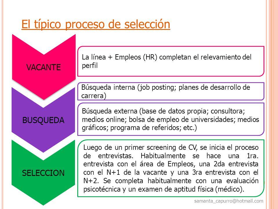 samanta_capurro@hotmail.com El típico proceso de selección VACANTE La línea + Empleos (HR) completan el relevamiento del perfil Búsqueda interna (job