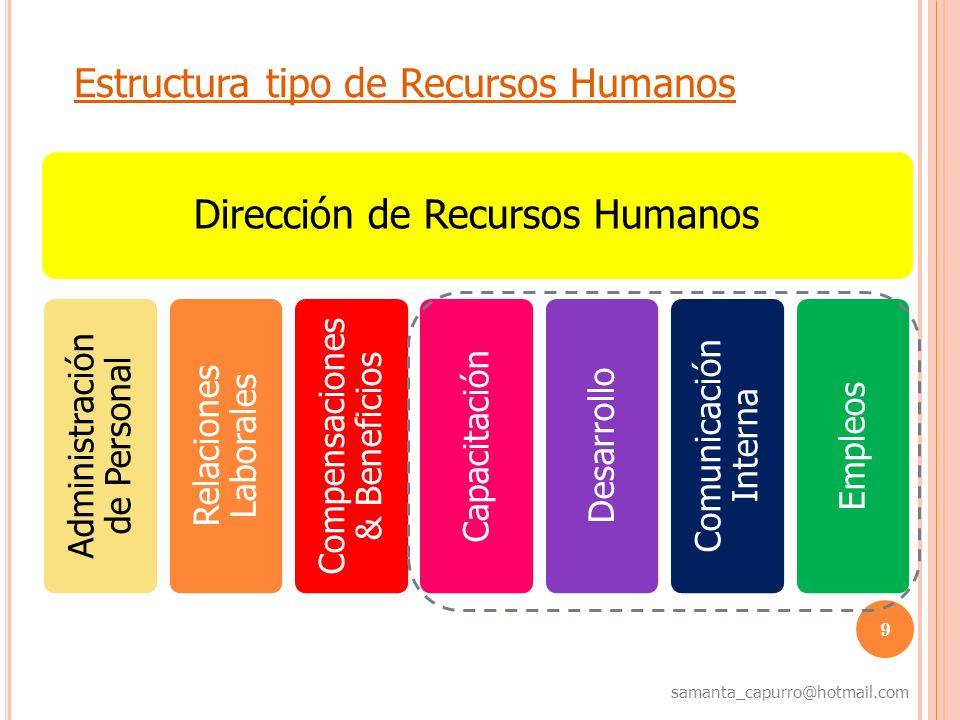 9 samanta_capurro@hotmail.com Estructura tipo de Recursos Humanos Dirección de Recursos Humanos Administración de Personal Relaciones Laborales Compen