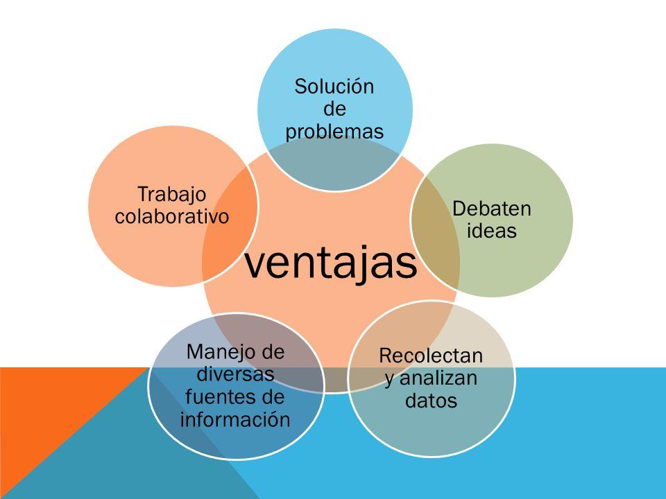 ventajas Solución de problemas Debaten ideas Recolectan y analizan datos Manejo de diversas fuentes de información Trabajo colaborativo