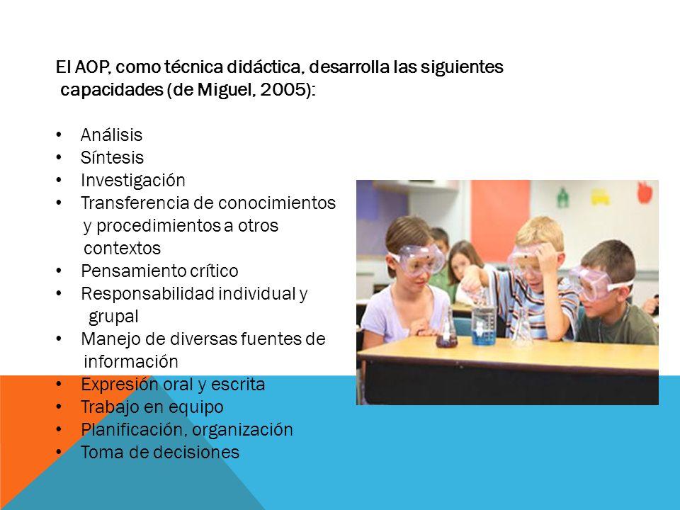 El AOP, como técnica didáctica, desarrolla las siguientes capacidades (de Miguel, 2005): Análisis Síntesis Investigación Transferencia de conocimiento
