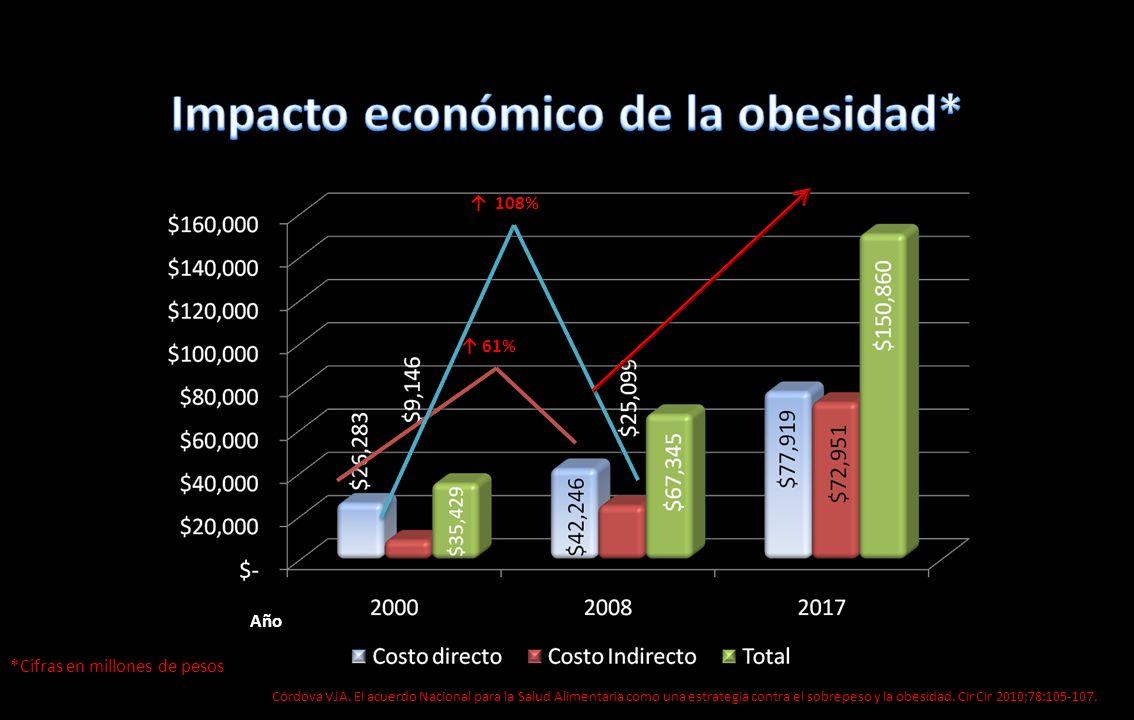 61% 108% *Cifras en millones de pesos Córdova VJA. El acuerdo Nacional para la Salud Alimentaria como una estrategia contra el sobrepeso y la obesidad