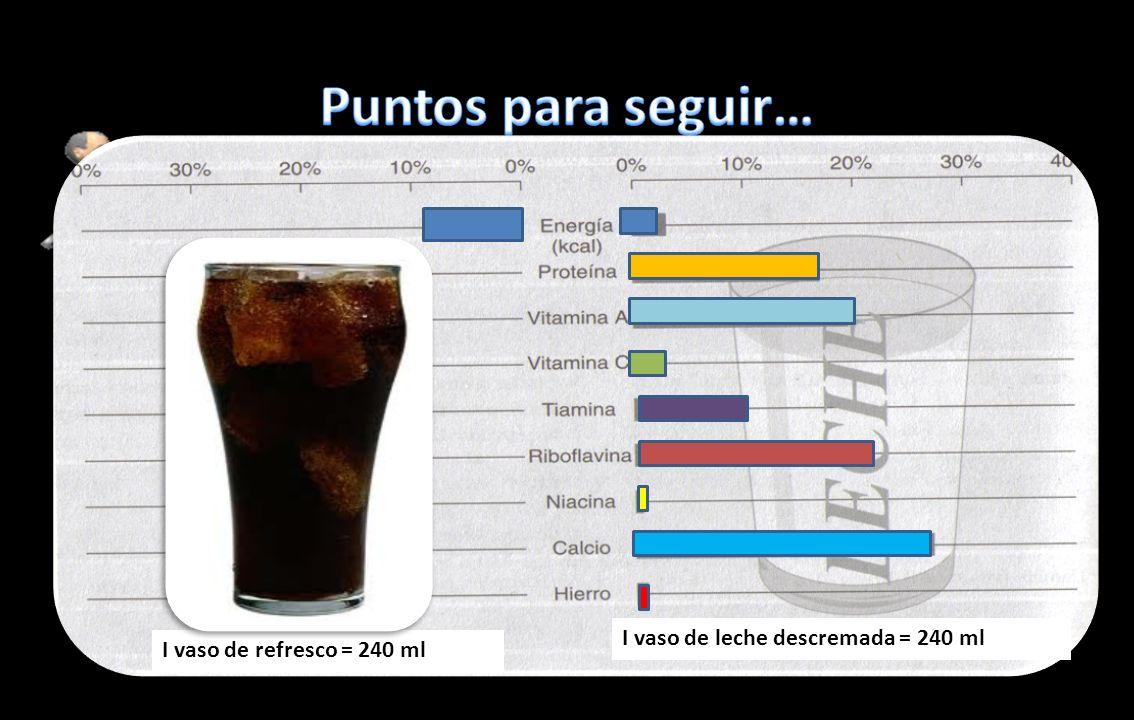 I vaso de refresco = 240 ml I vaso de leche descremada = 240 ml