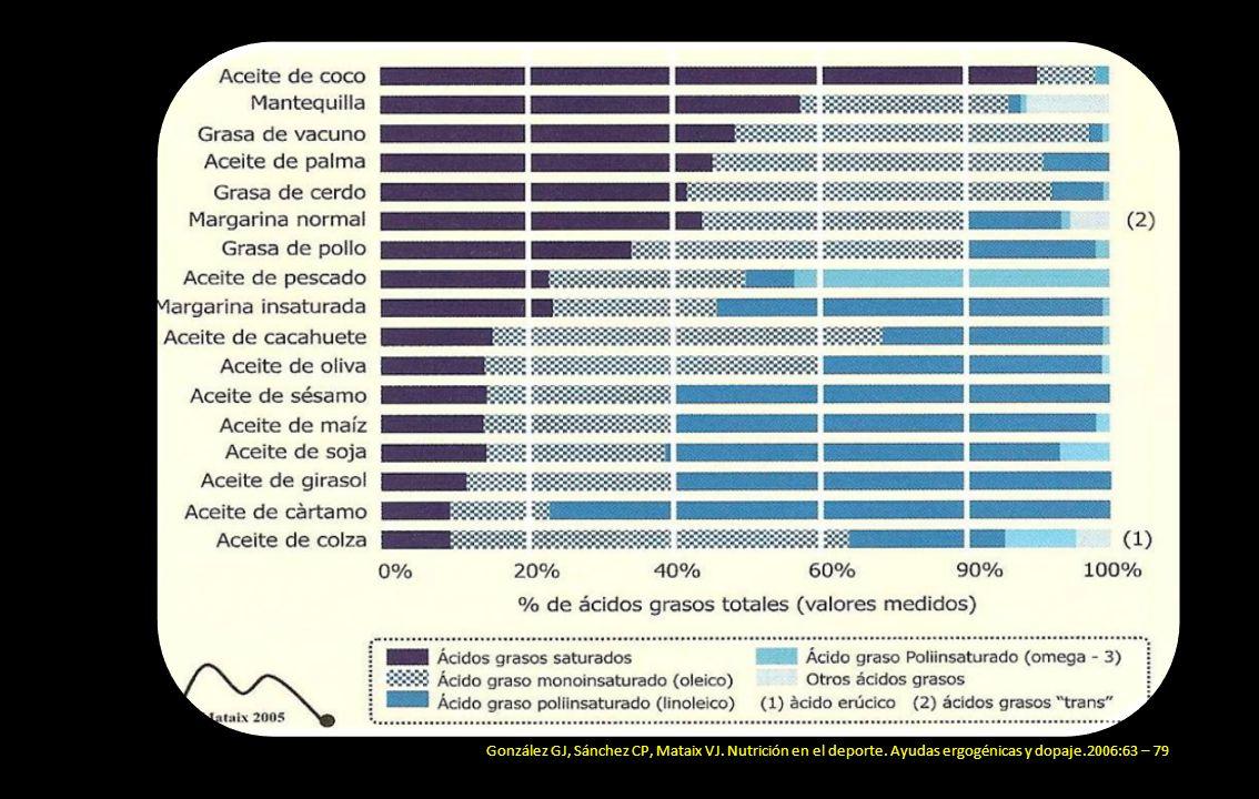 González GJ, Sánchez CP, Mataix VJ. Nutrición en el deporte. Ayudas ergogénicas y dopaje.2006:63 – 79