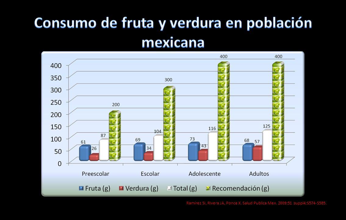 Ramírez SI, Rivera JA, Ponce X. Salud Publica Mex. 2009;51 suppl4;S574-S585.
