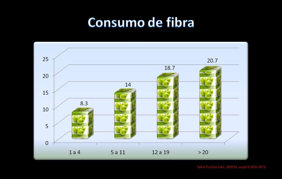 Salud Publica Mex. 2009;51 suppl 4:S530-S573.