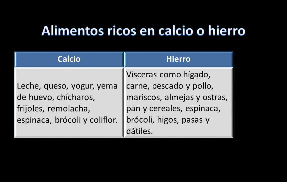CalcioHierro Leche, queso, yogur, yema de huevo, chícharos, frijoles, remolacha, espinaca, brócoli y coliflor. Vísceras como hígado, carne, pescado y