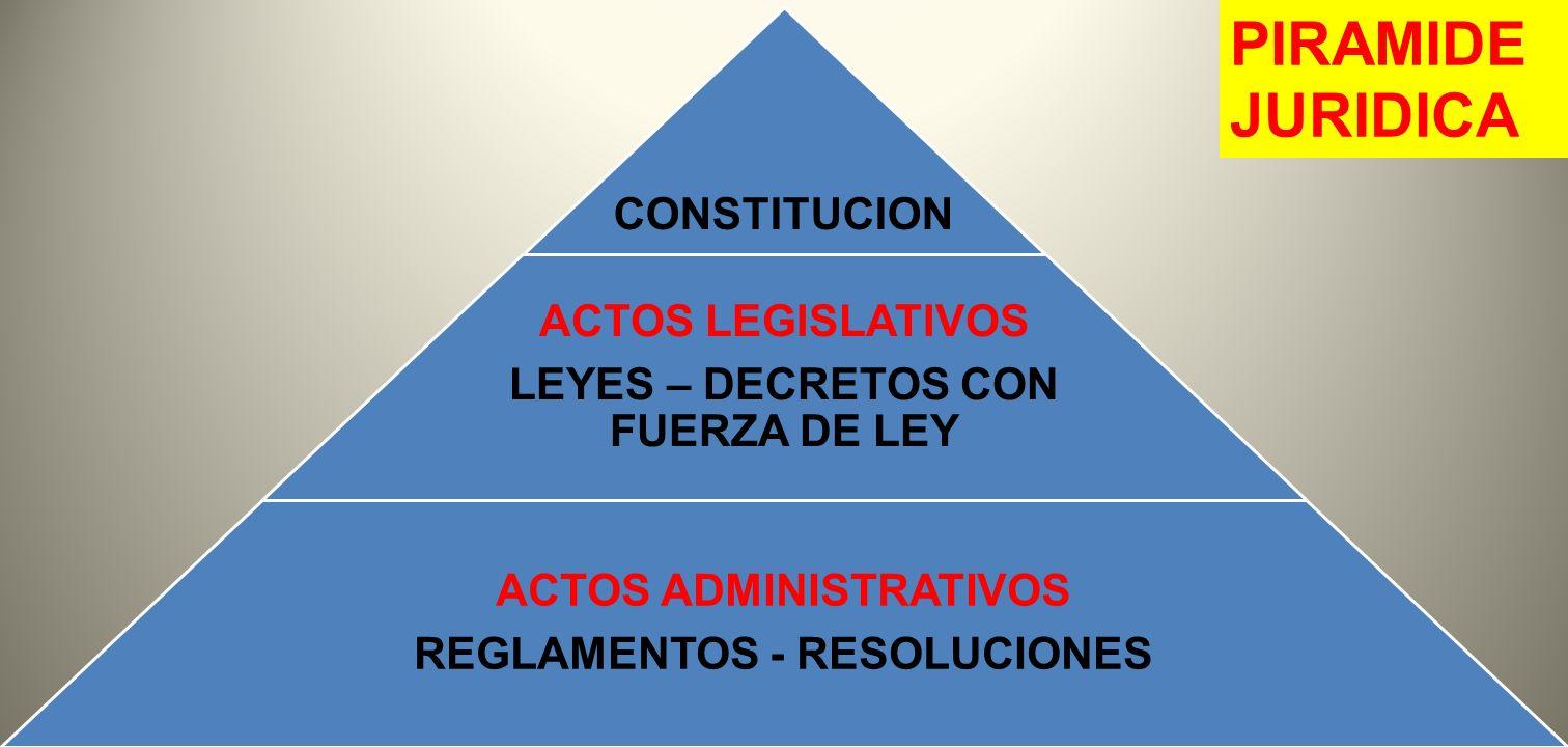 ORDENAMIENTO JURIDICO INTERNO 1) ACTOS CONSTITUCIONALES a) Constitución b) Leyes Constitucionales 2) ACTOS LEGISLATIVOS a) Leyes (D-L)(de urgencia, presupuestos, etc.- b) Decretos Legislativos (GD) 3) ACTOS ADMINISTRATIVOS a) Reglamentos (generales) - de ejecución - autónomos b) Resoluciones (concretas; con menor fuerza que el Reglamento) c) Circulares, instrucciones, etc.