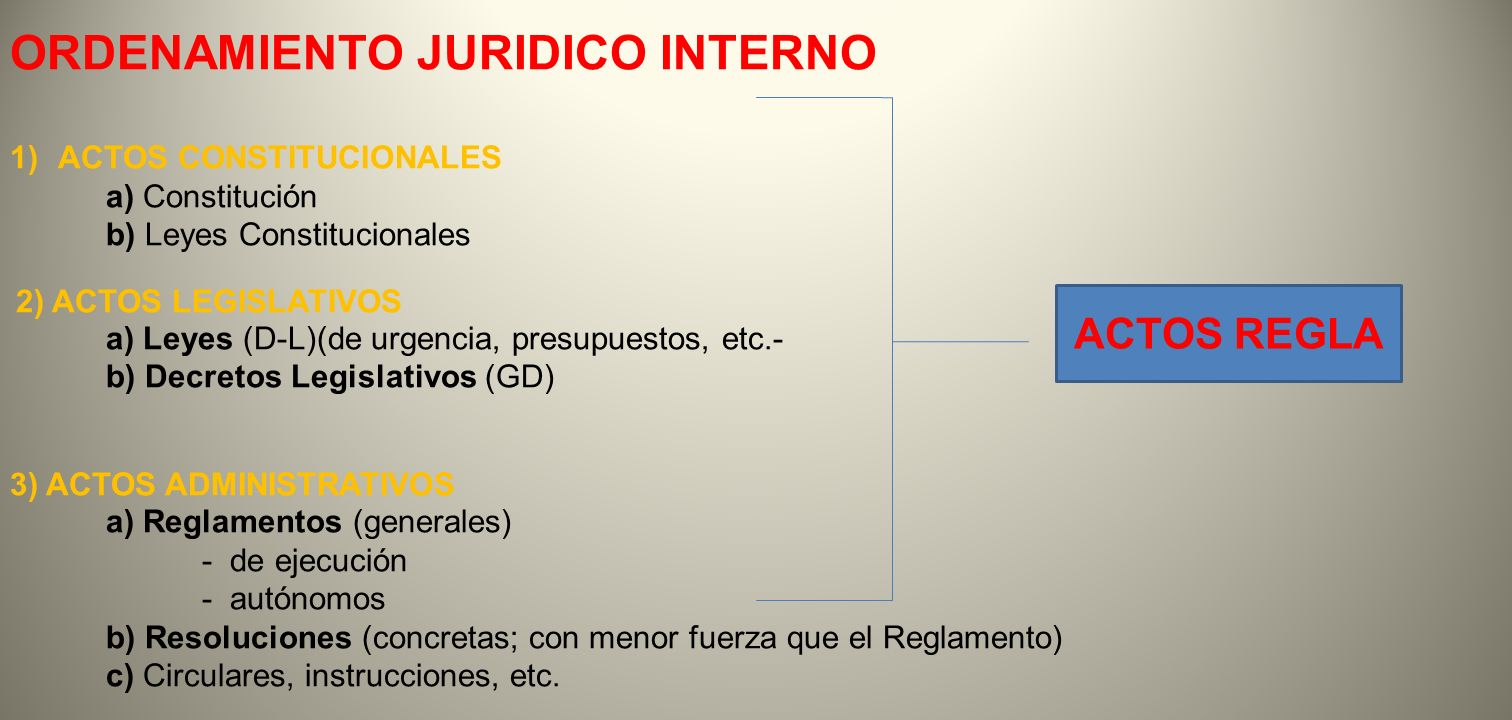 ORDENAMIENTO JURIDICO INTERNO 1) ACTOS CONSTITUCIONALES a) Constitución b) Leyes Constitucionales 2) ACTOS LEGISLATIVOS a) Leyes (D-L)(de urgencia, pr