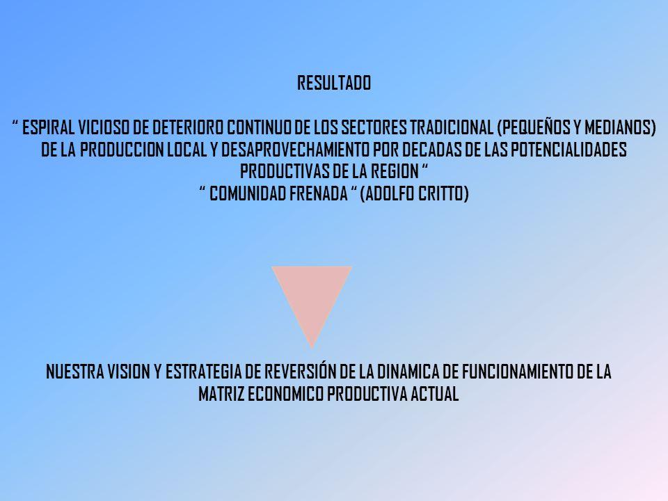 RESULTADO ESPIRAL VICIOSO DE DETERIORO CONTINUO DE LOS SECTORES TRADICIONAL (PEQUEÑOS Y MEDIANOS) DE LA PRODUCCION LOCAL Y DESAPROVECHAMIENTO POR DECA
