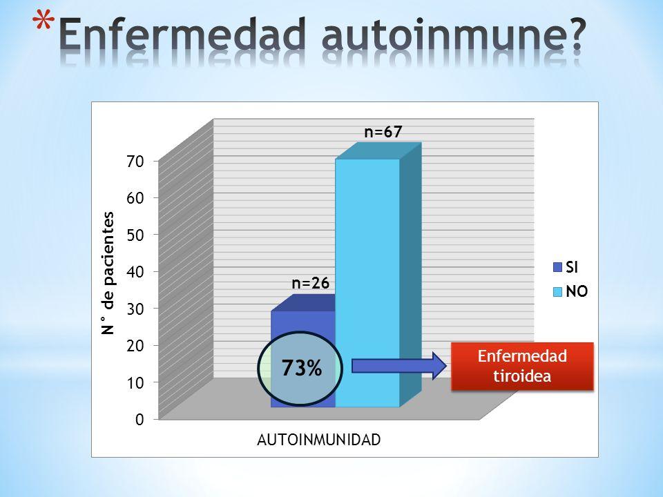 73% n=26 n=67 Enfermedad tiroidea