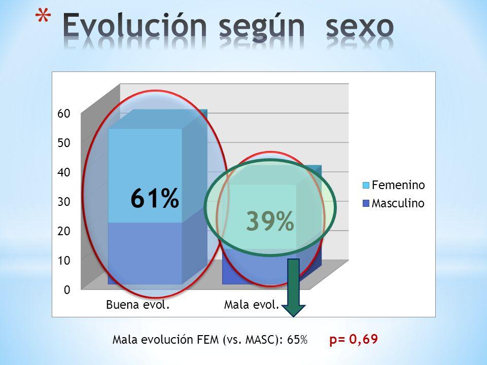 61% 39% Mala evolución FEM (vs. MASC): 65% p= 0,69