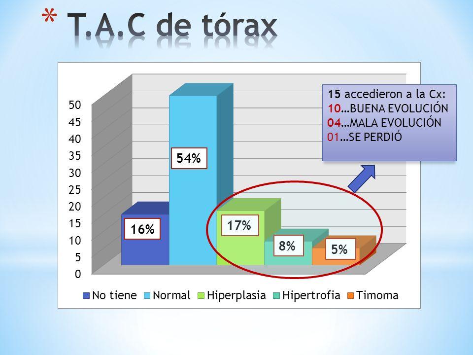 16% 5% 17% 8% 54% 15 accedieron a la Cx: 10…BUENA EVOLUCIÓN 04…MALA EVOLUCIÓN 01…SE PERDIÓ