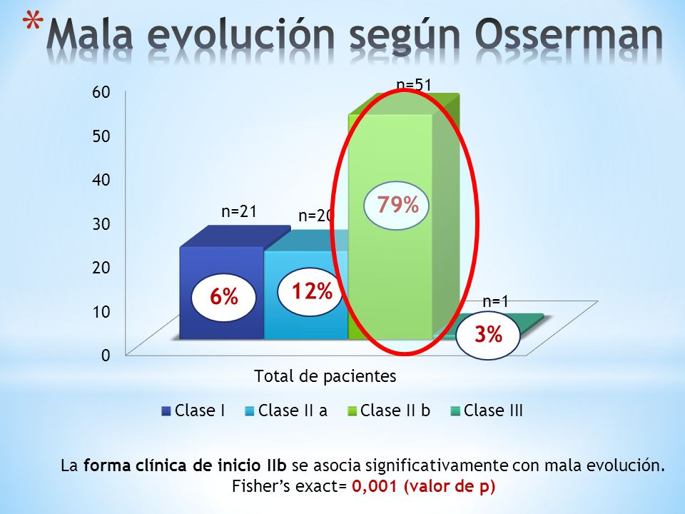 La forma clínica de inicio IIb se asocia significativamente con mala evolución. Fishers exact= 0,001 (valor de p) 6% 79% 12% 3%