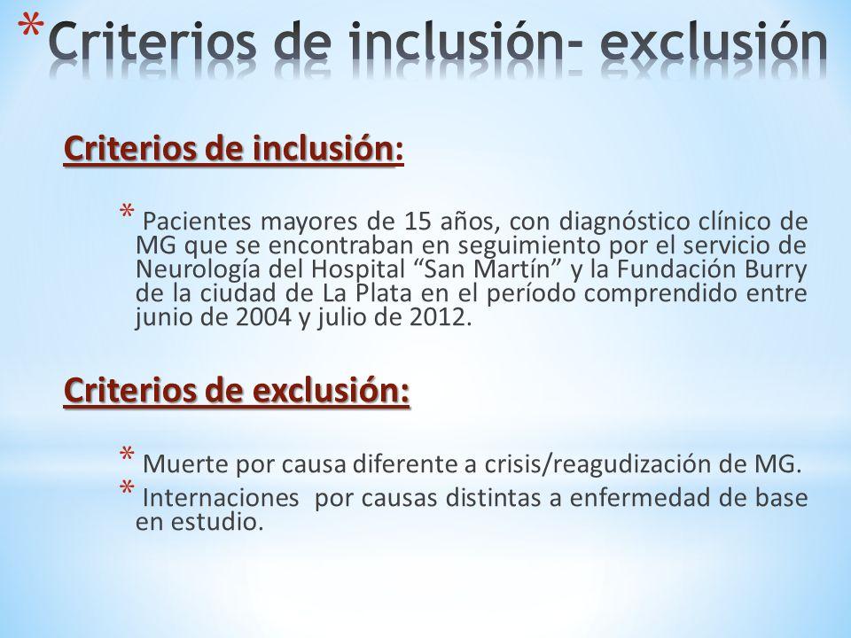 Criterios de inclusión Criterios de inclusión: * Pacientes mayores de 15 años, con diagnóstico clínico de MG que se encontraban en seguimiento por el