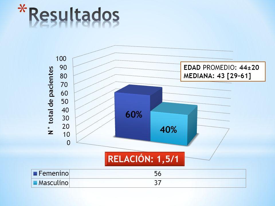 60% 40% EDAD PROMEDIO: 44±20 MEDIANA: 43 [29-61]