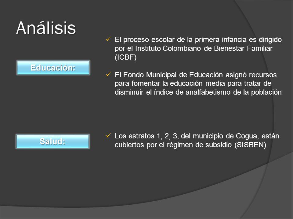 Análisis El proceso escolar de la primera infancia es dirigido por el Instituto Colombiano de Bienestar Familiar (ICBF) El Fondo Municipal de Educación asignó recursos para fomentar la educación media para tratar de disminuir el índice de analfabetismo de la población Los estratos 1, 2, 3, del municipio de Cogua, están cubiertos por el régimen de subsidio (SISBEN).