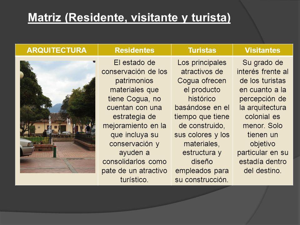 ARQUITECTURAResidentesTuristasVisitantes El estado de conservación de los patrimonios materiales que tiene Cogua, no cuentan con una estrategia de mejoramiento en la que incluya su conservación y ayuden a consolidarlos como pate de un atractivo turístico.