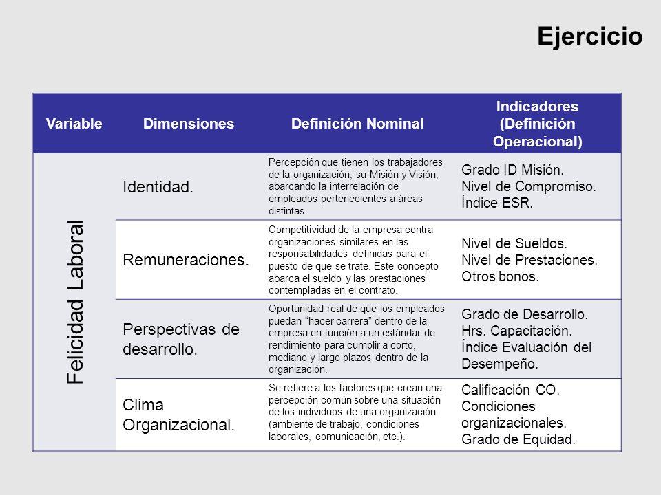 Ejercicio VariableDimensionesDefinición Nominal Indicadores (Definición Operacional) Felicidad Laboral Identidad. Percepción que tienen los trabajador