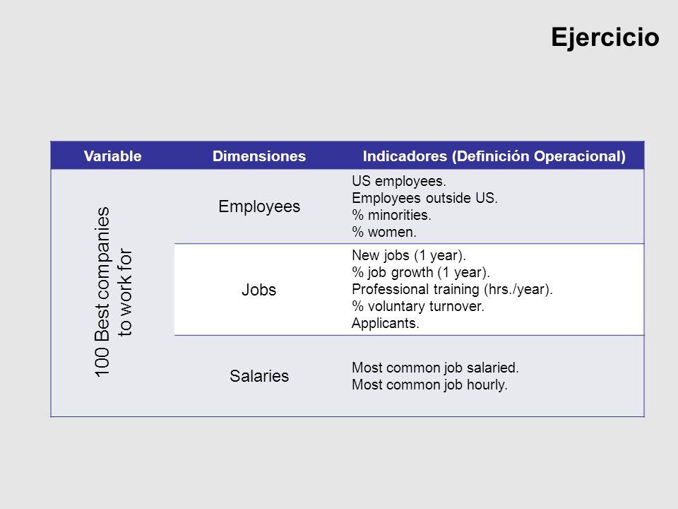Ejercicio VariableDimensionesIndicadores (Definición Operacional) 100 Best companies to work for Employees US employees. Employees outside US. % minor